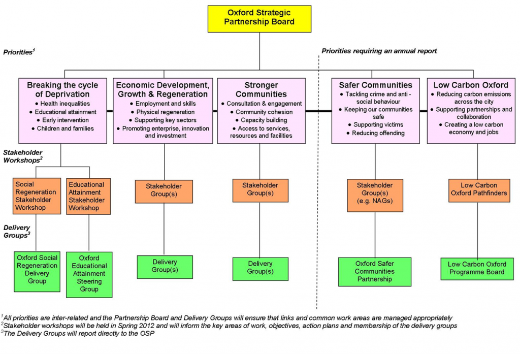 Partnerships Diagram